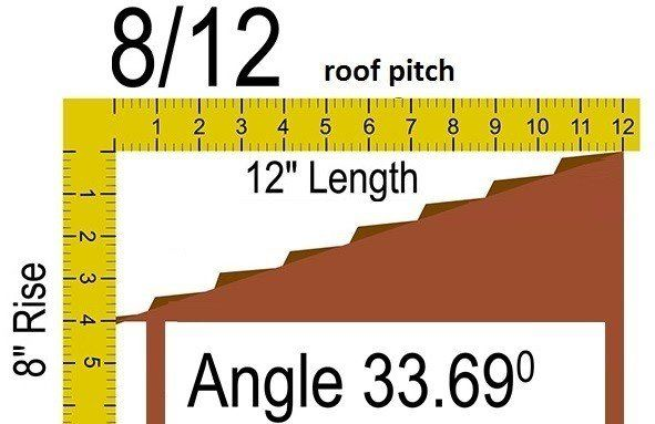 8/12 roof pitch to angle=33.69 degrees