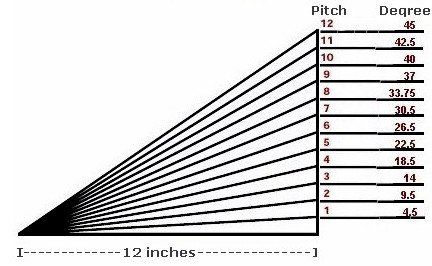roof pitch degrees - Roof Pitch Angle
