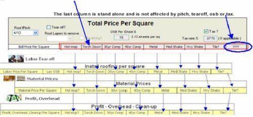 how to find cost per square metre from hypotenuse