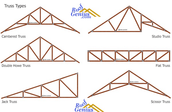 Select the best roof trusses and range it up within your for Pre engineered trusses