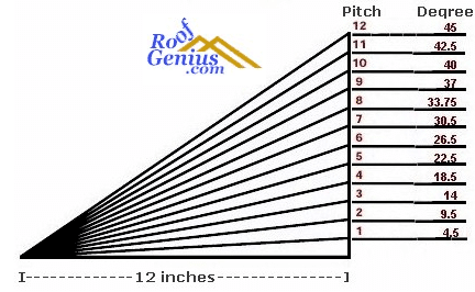 Knowing The Basics Of Roof Pitches Roofgenius Com