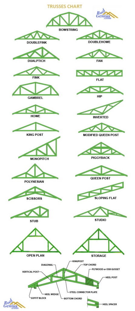 all types of roof trusses