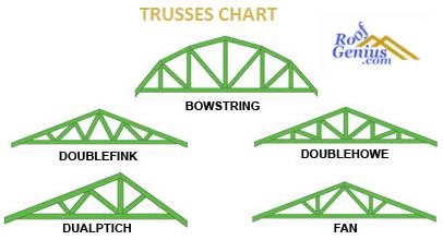 Different Types Or Classes Of Roof Trusses Roofgenius Com