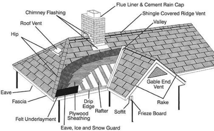 Roof Structure Advantages