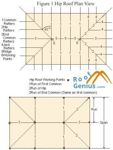 Hip roof plan