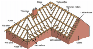 double pitched roof