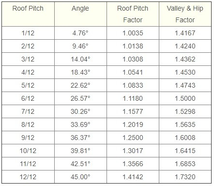 roof pitch factor chart