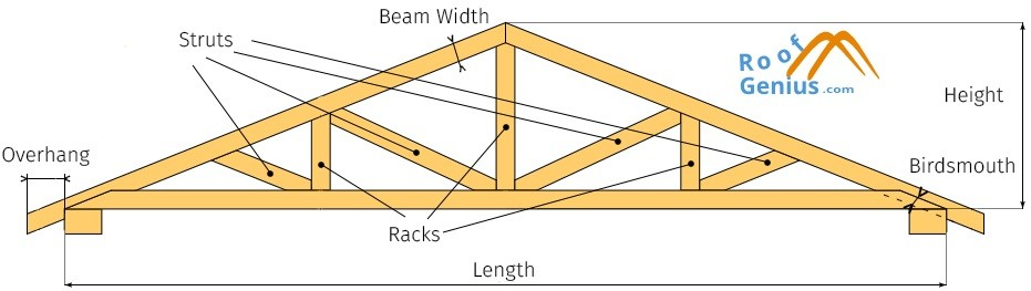 roof truss calculator amount