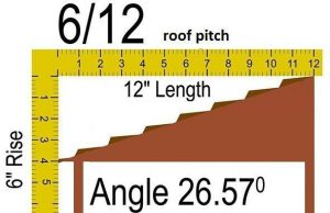 6/12 Roof Pitch 26.57 degrees equivalents