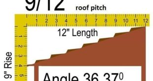 9/12 roof pitch angle to 36.87 degrees.