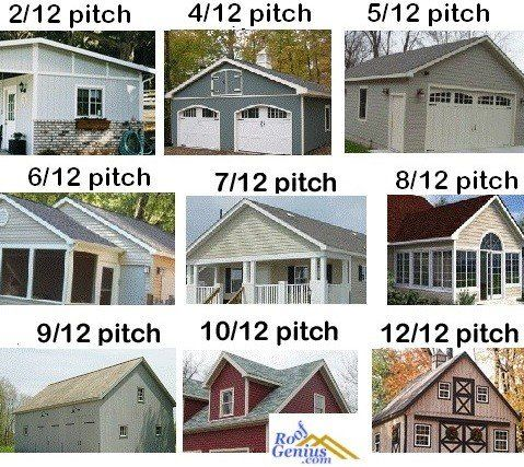 What Is The Standard Roof Pitch Roofgenius Com