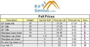 roofing felt prices