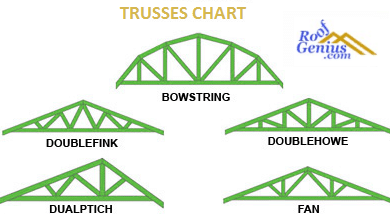 Photo of Different types or classes of roof trusses