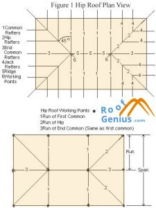 Hip roof plan view