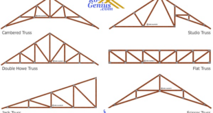 Best roof Trusses