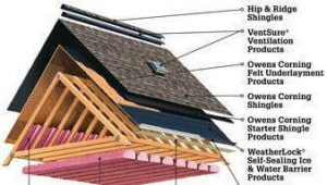 roof climate project