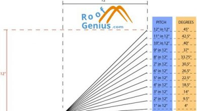 Photo of What is the measuring the Roof Pitch of Your House