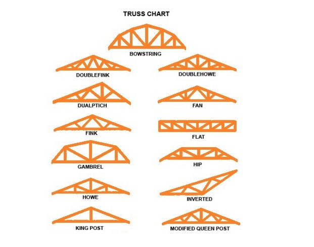 all-roof-trusses